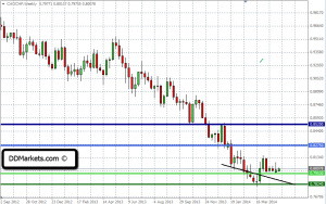 CADCHF Weekly Chart