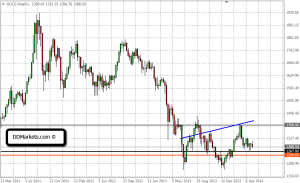 Gold Trading Strategy 10/05/14