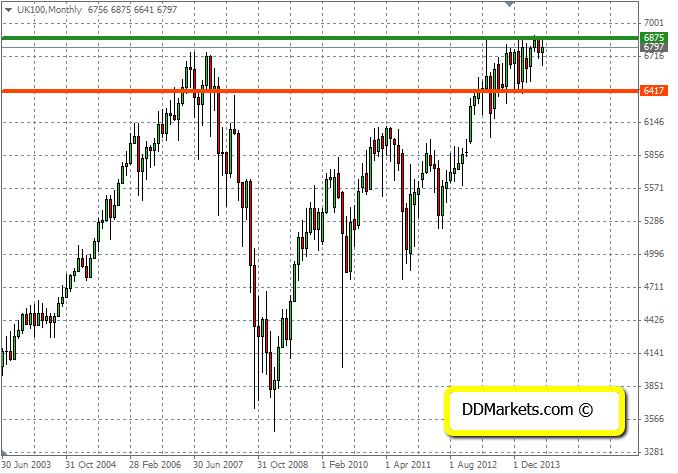 FTSE100 technical analysis