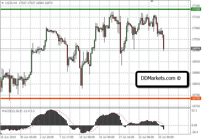 DJ30 short trade update