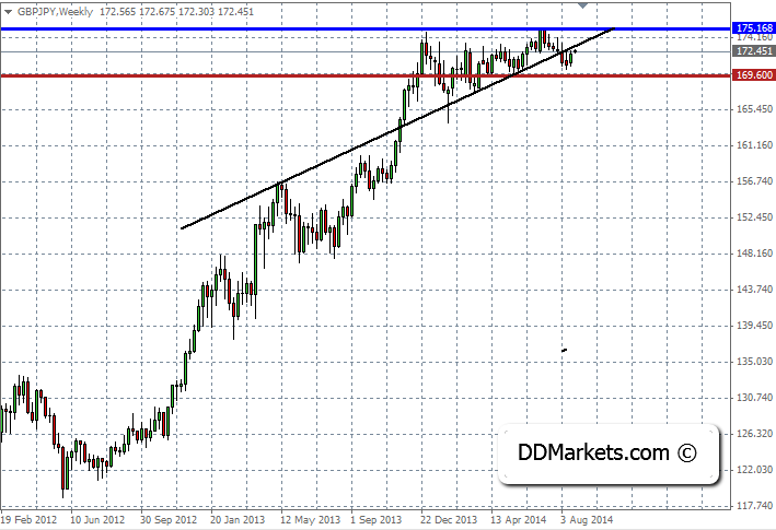 GBPJPY Technical Strategy 25 August 2014