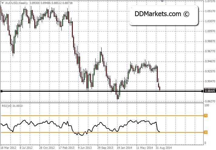 AUDUSD Technical Analysis 22 September 2014