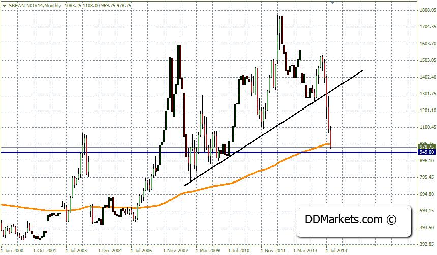 Soybenas Trading Strategy 16/09/14
