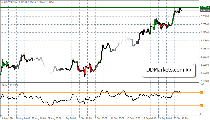 USDTRY Technical Analysis 28/09/14