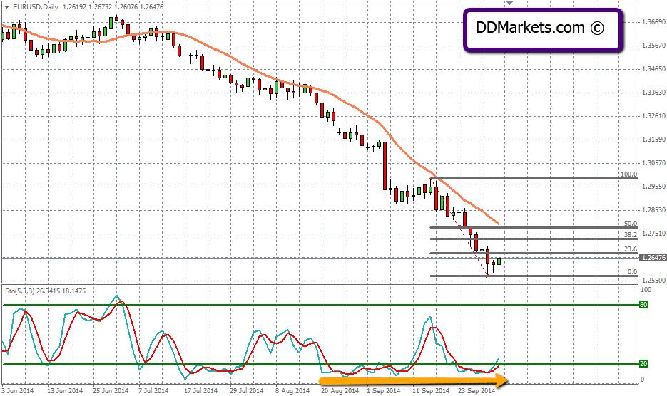 EURUSD Technical Analysis Daily Chart 02/10/14