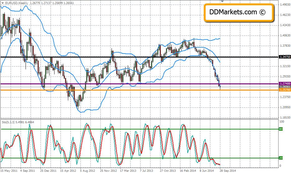 EURUSD Technical Analysis Weelkly Chart 02/10/14