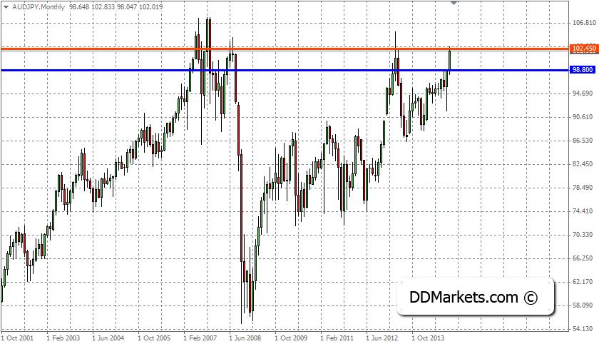 AUDJPY Trading Strategy, 24 November, 2014