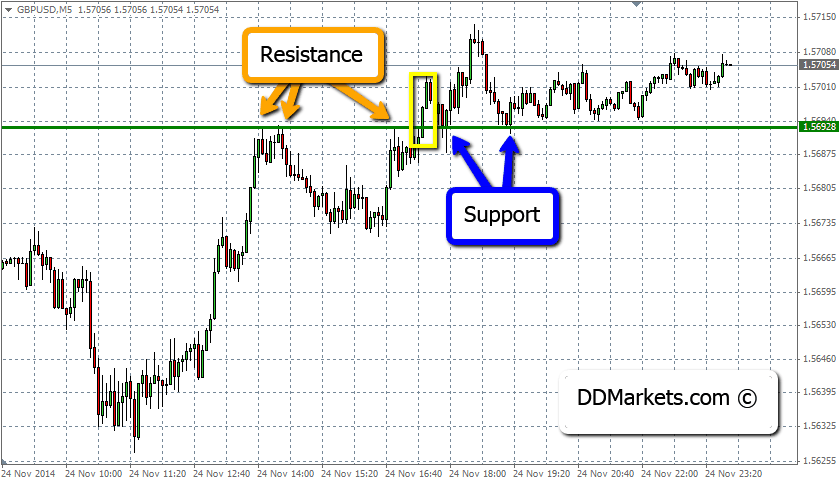 Resistance Level Breakout Example