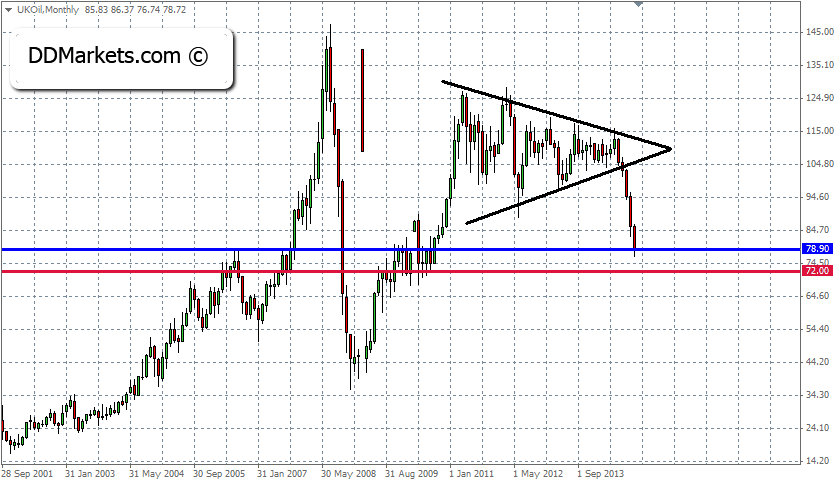 Brent Technical Analysis 19 November 2014