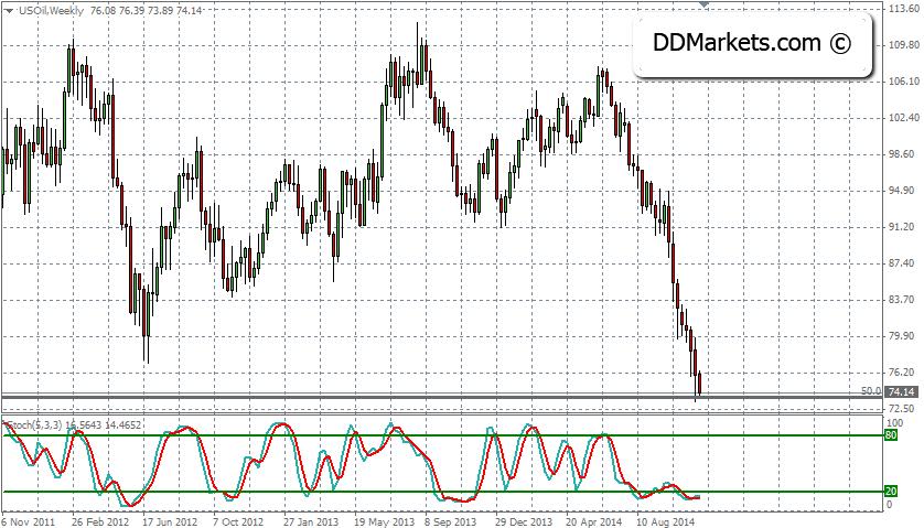 Crude Oil Trading Strategy 19 November 2014