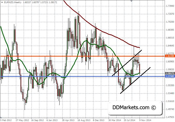 EURNZD Trading Strategy 16 November 2014