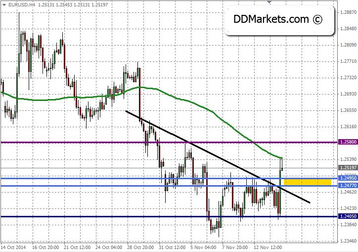 EURUSD Trading Strategy 16 November 2014