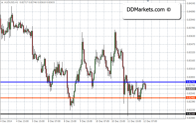 AUDUSD Trading Strategy, 12 December, 2014
