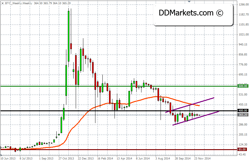 BTC/USD Projection for 2015