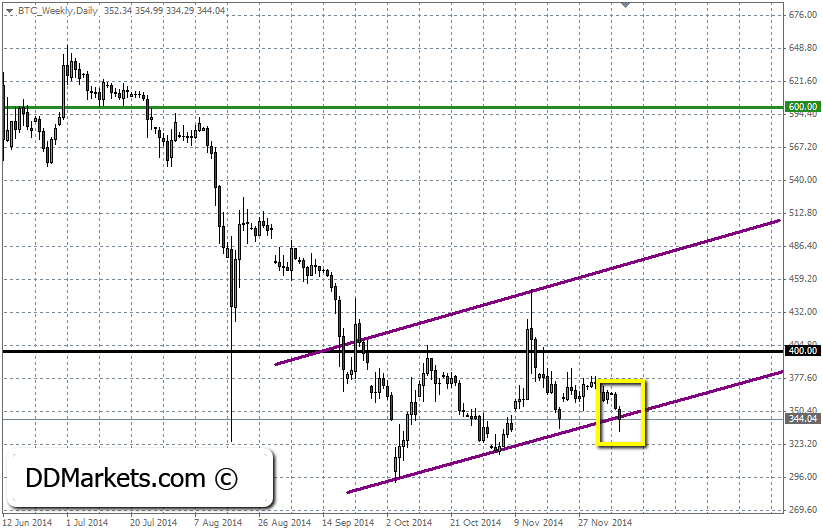 Bitcoin Trading Strategy, 9 December, 2014
