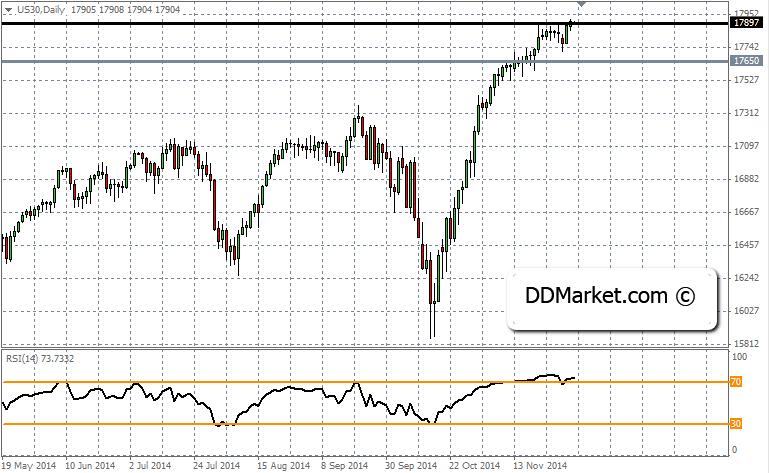 Dow Jones Tradinf Strategy, 4 December, 2014