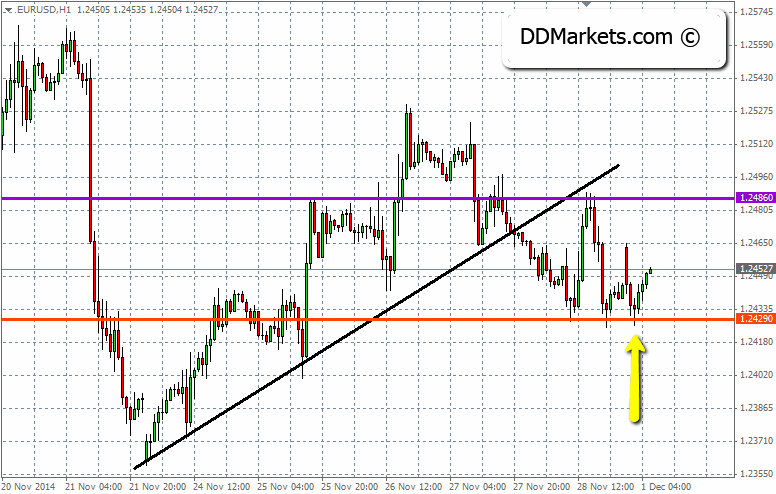 EURUSD Following a Re-test of the Support