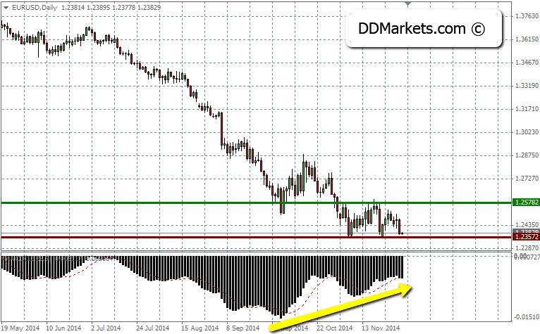 EURUSD Trading Strategy, 3 December, 2014