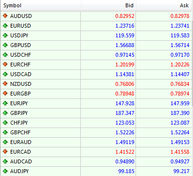 Currency pairs rates
