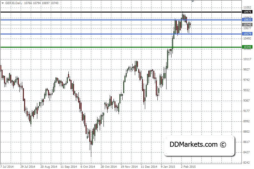DAX30 Trading Strategy, 11 February, 2015