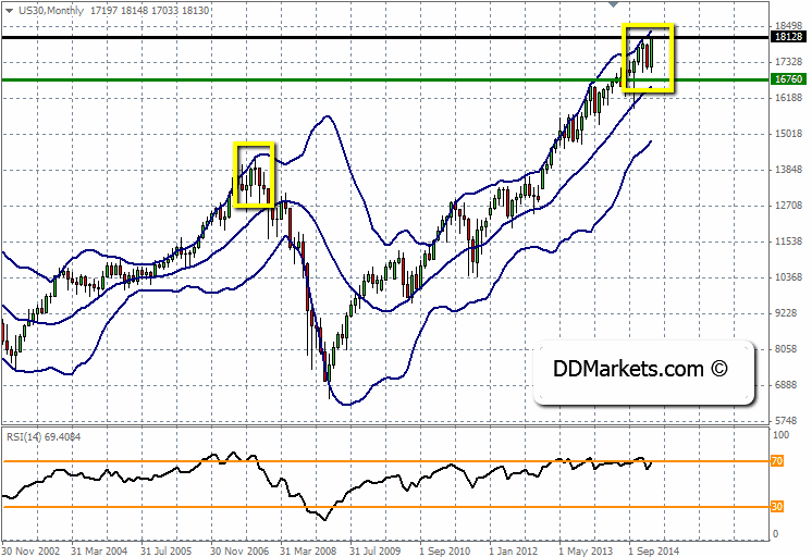 DJ30 Technical Strategy, 22 February, 2015