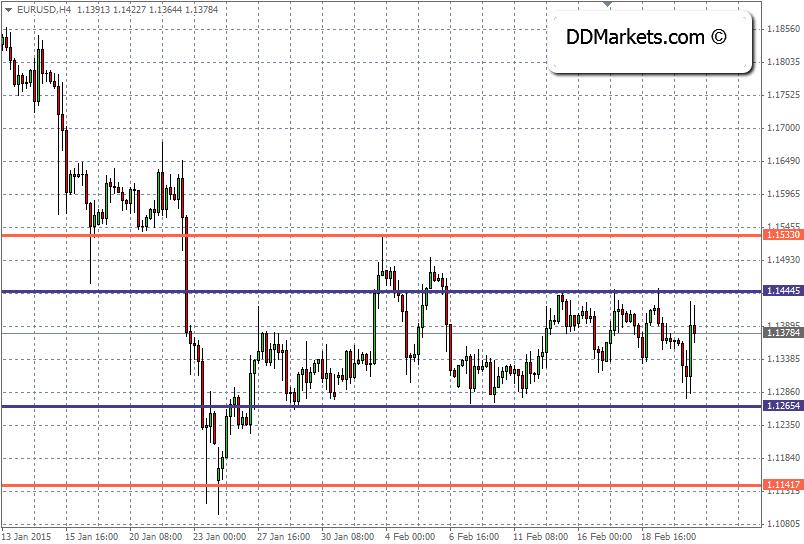 EURUSD Technical Strategy, 22 February, 2015