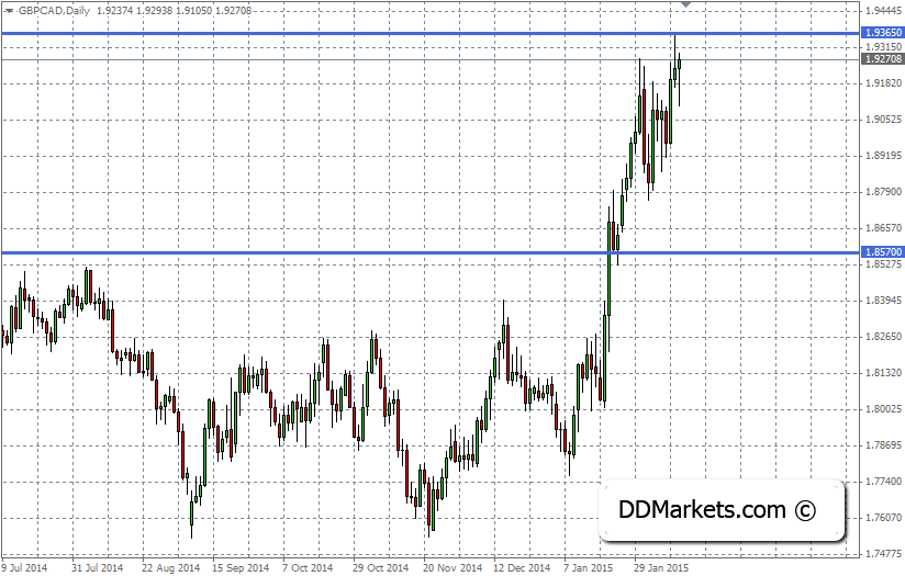 GBPCAD Technical Analysis, 12 February, 2015
