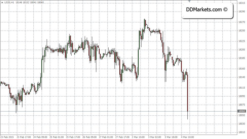 DJ30 60MIN Chart, 04/03/15