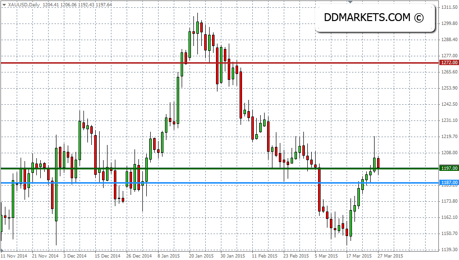 Gold Daily Chart, 27/03/15