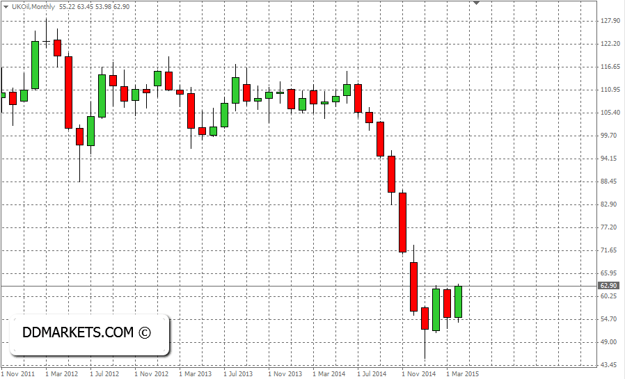 Brent crude oil monthly chart, 16 April, 2015