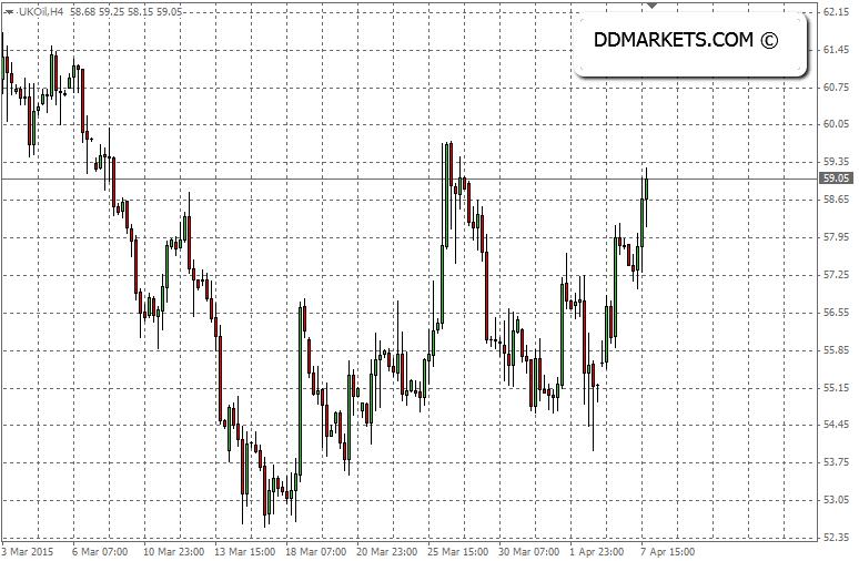 Brent crude oil 4hr chart, 07/04/15