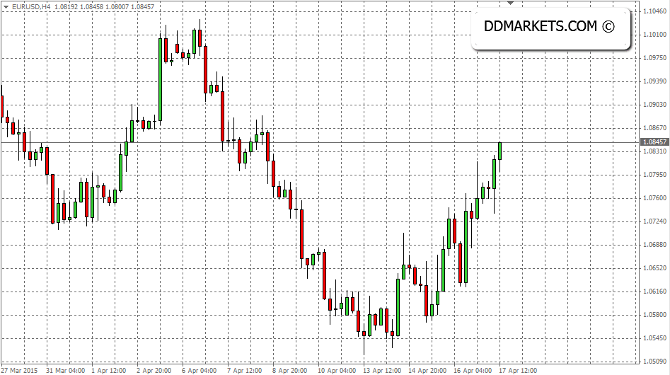 EURUSD 4hr Chart, 17/04/15