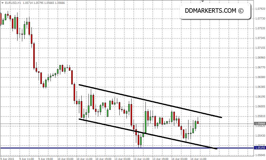 EURUSD 60 Minutes Chart, 14/04/15