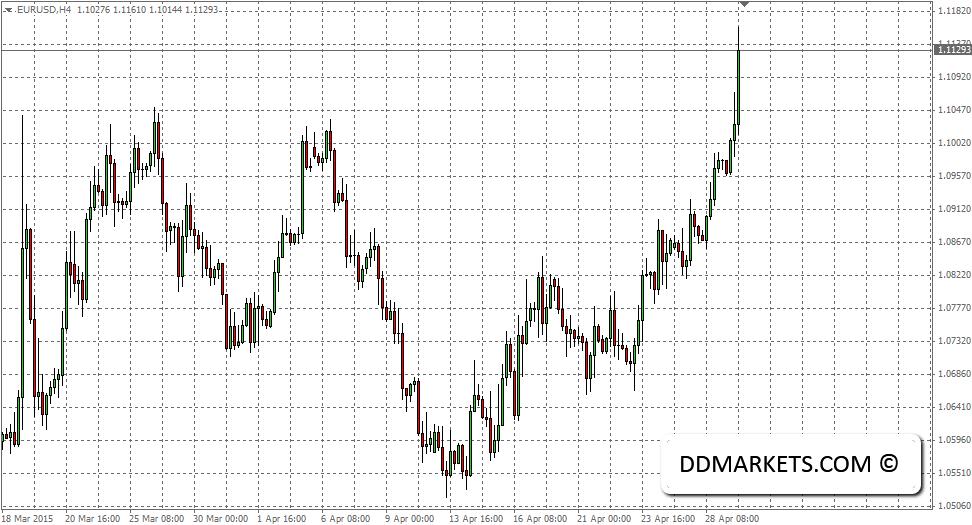 EURUSD 4hr chart, 29/04/15