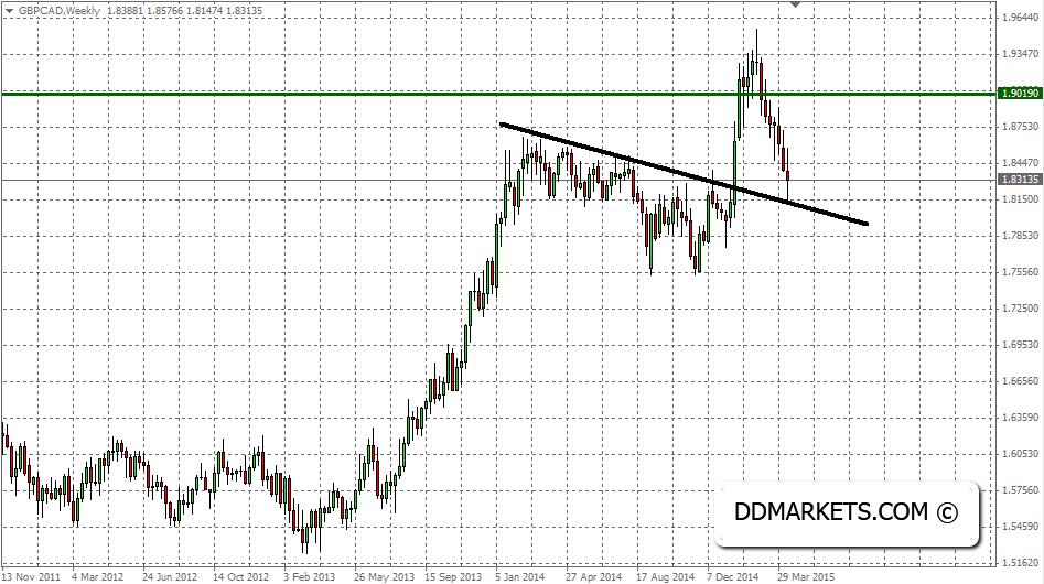 GBPCAD Trade Alert, 19 April, 2015