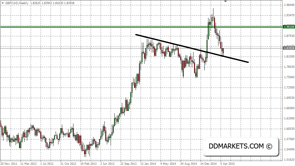 GBPCAD Weekly Chart, 22/04/15