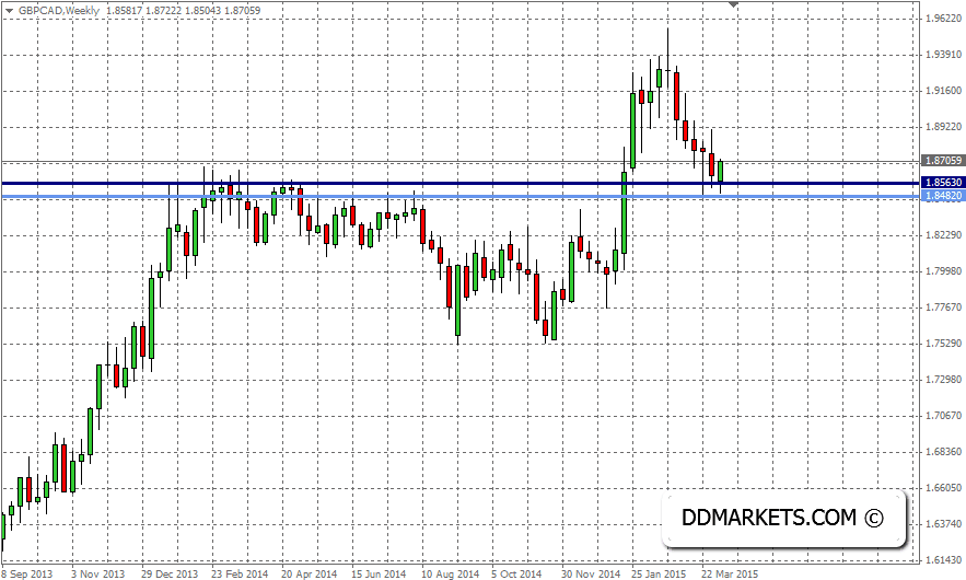 GBPCAD Weekly Chart, 08/04/15