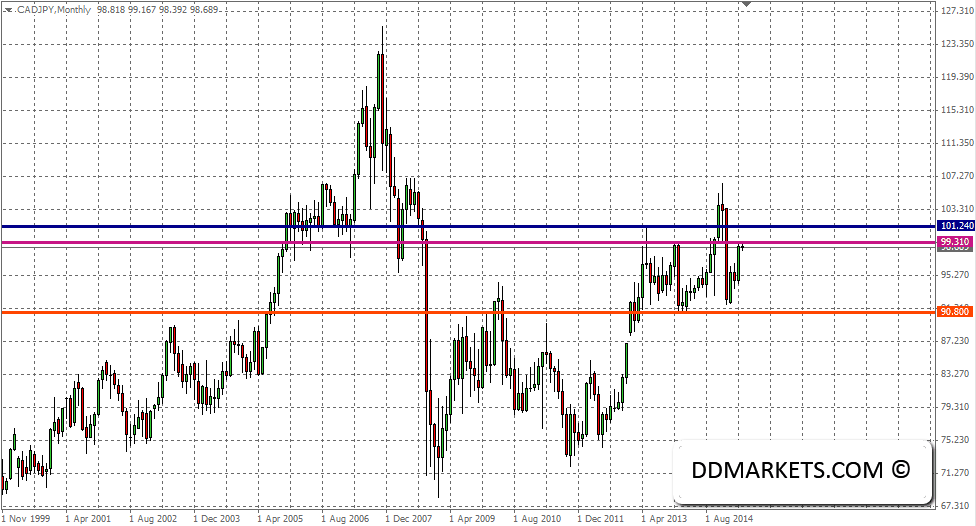 CADJPY Monthly Chart, 03/05/15