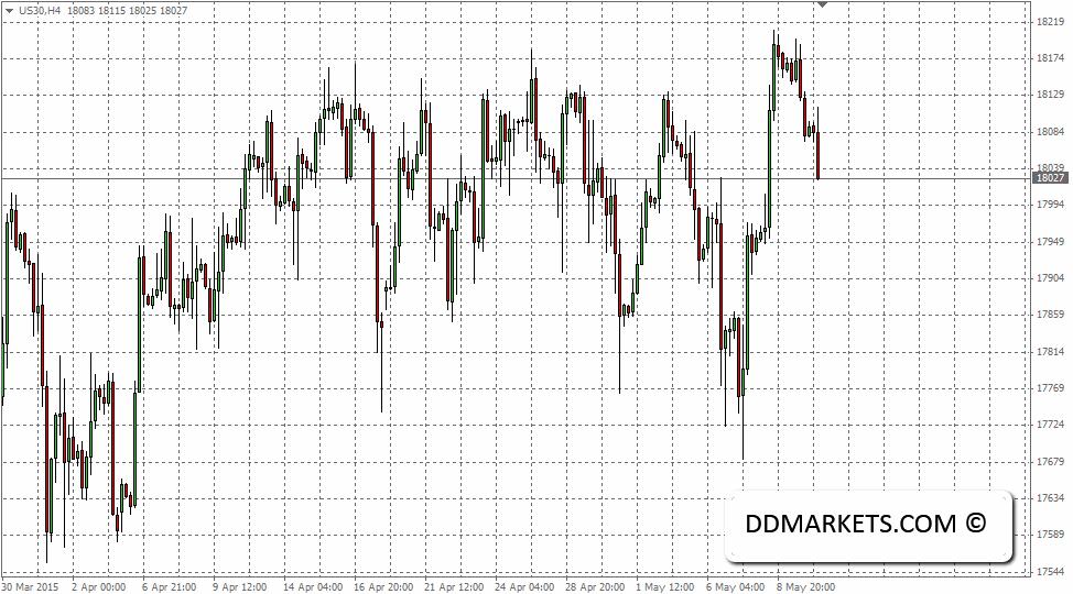 Dj30 4hr Chart, 12/05/15
