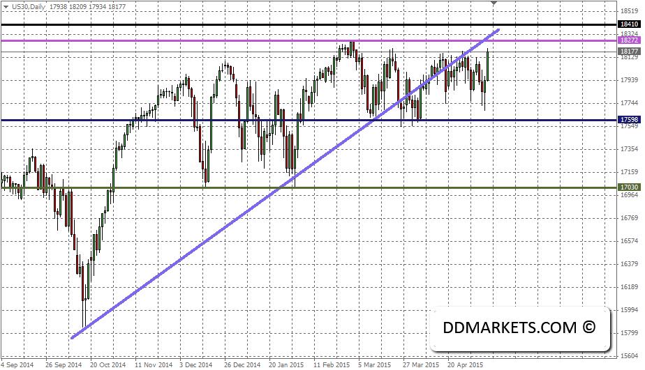Dow Jones 30 Daily Chart, 10/05/15