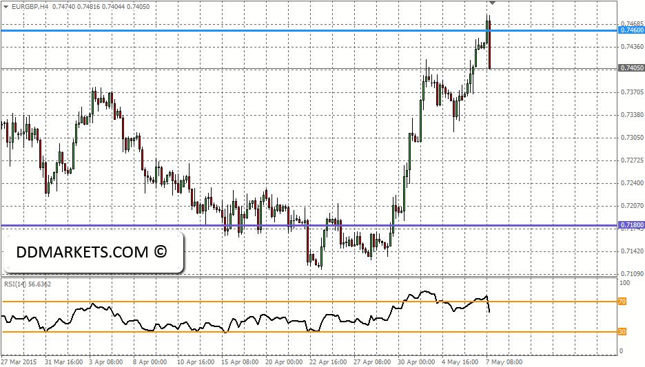 EURGBP 4hr Chart, 07/05/15