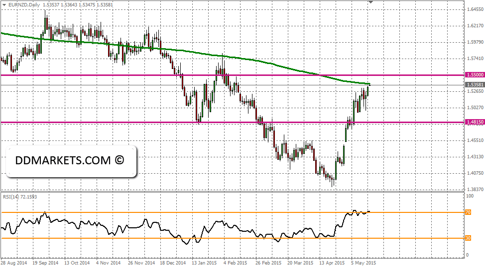 EURNZD Current Daily Chart, 17/05/15