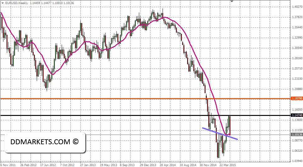 EURUSD Weekly Chart, 24/05/15