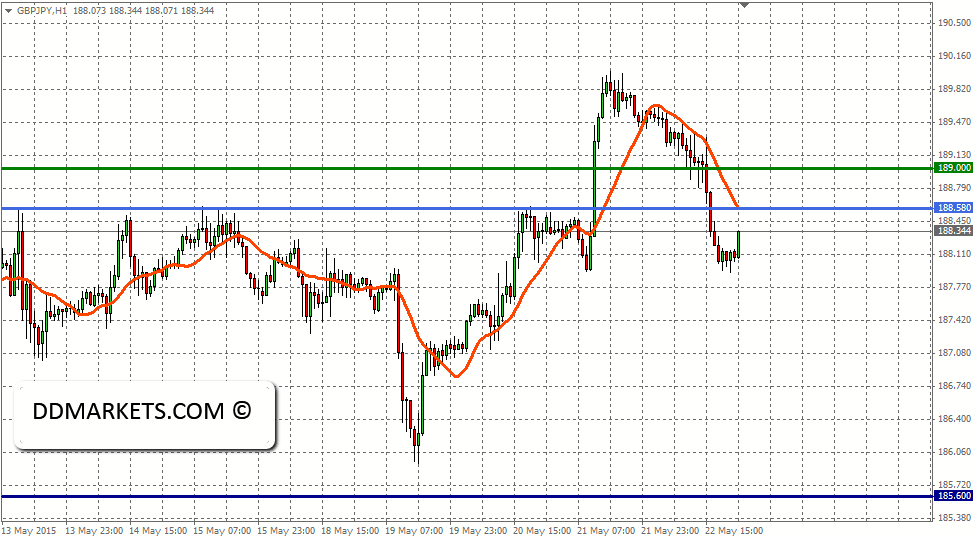 GBPJPY 60 Minutes Chart, 24/05/15
