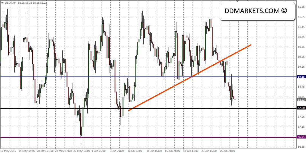 Crude oil 4hr chart, 30/06/15