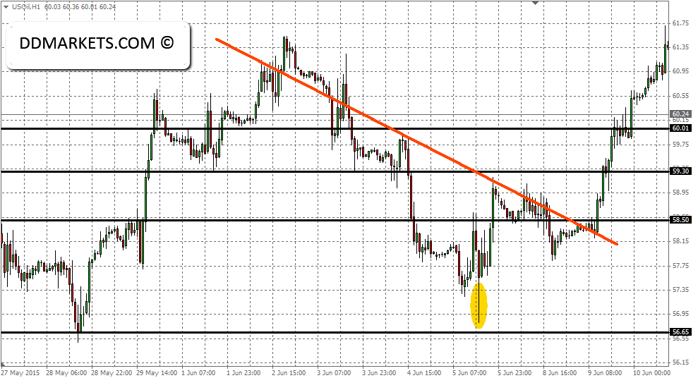 Crude oil Intraday Strategy June 2015