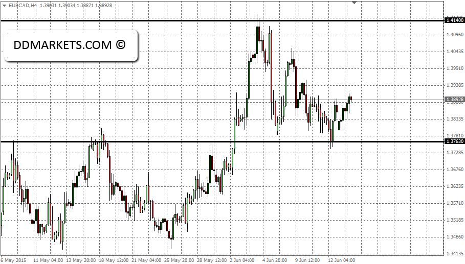 EURCAD 4hr chart, 15 June 2015