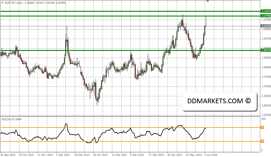 EURTRY Daily Chart, 4 June 2015