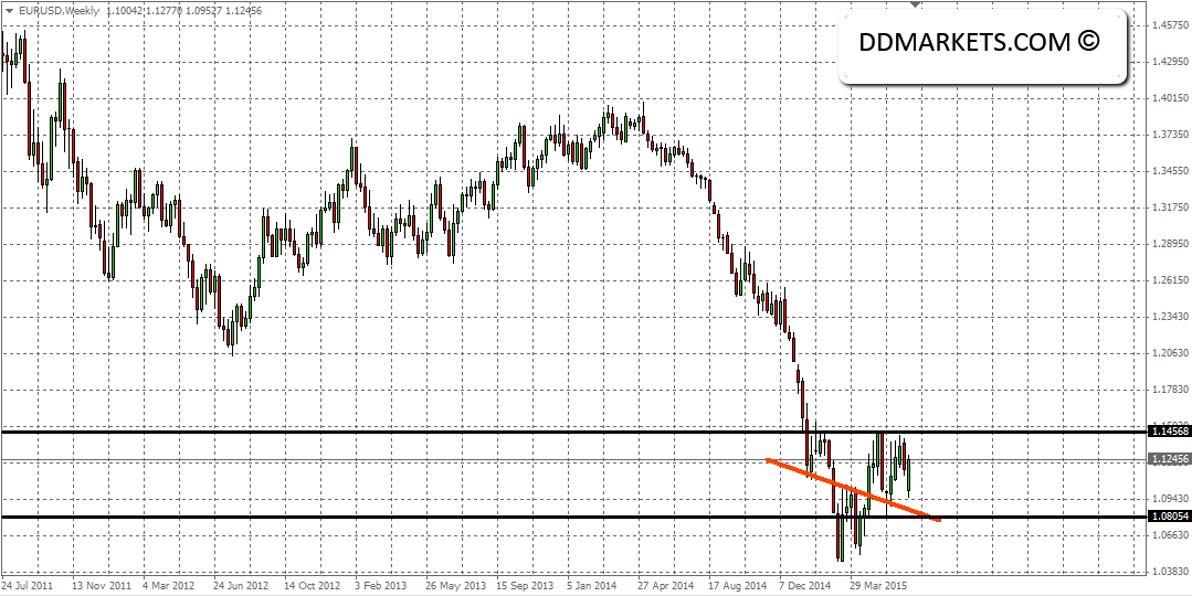 EURUSD Current Weekly Chart, 29/06/15