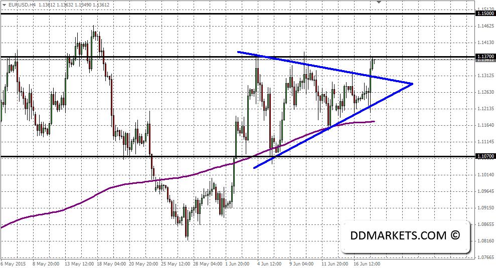 EURUSD 4hr chart, 18/06/15